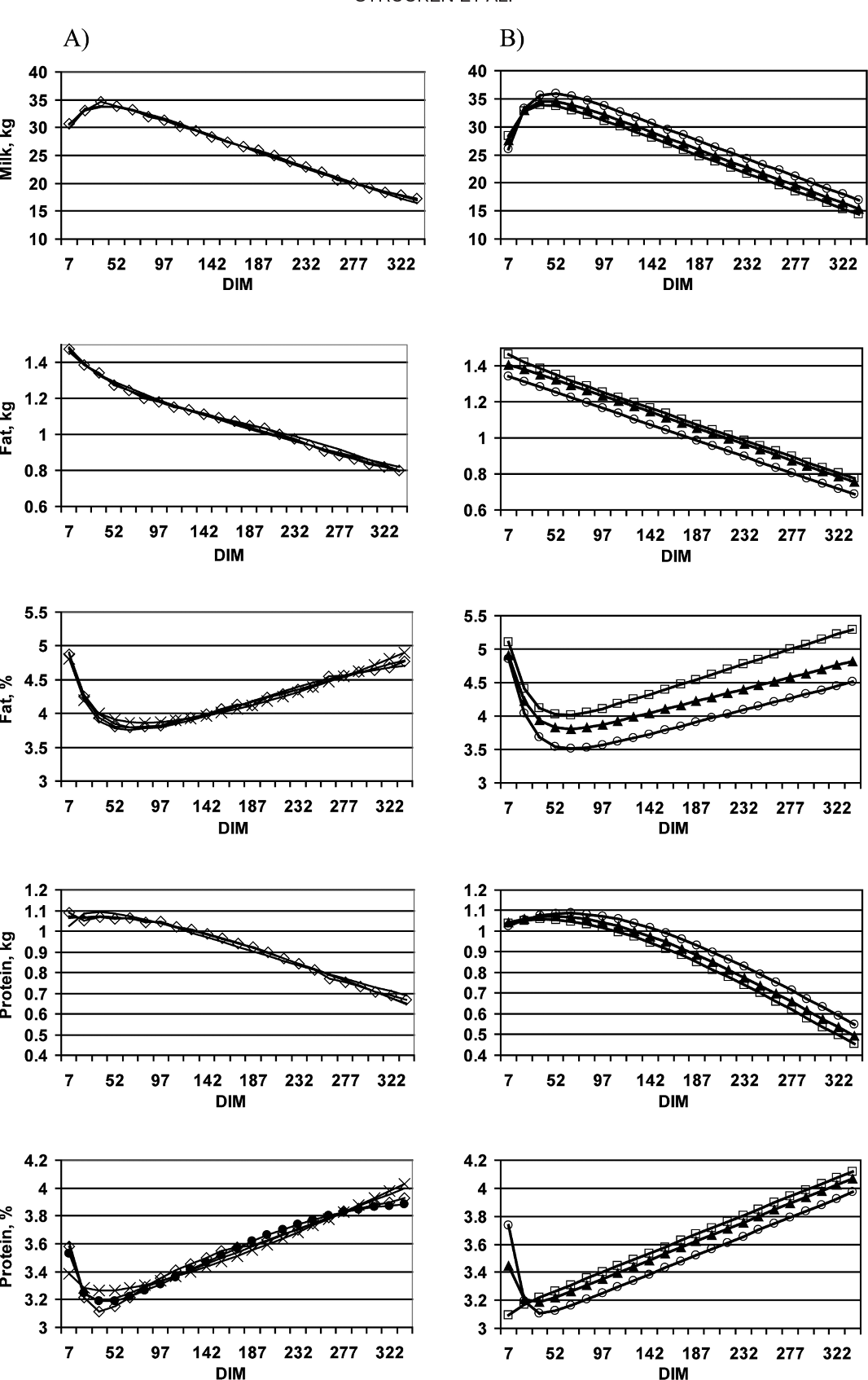 Figure 1. A) Production curves predicted with the Wilmink, Wood, and Ali and Schaeffer models and compared with the real production curve of the population. If curves overlap with the real data curve, they are shown just as a line. ◊ = real data curve, × = Wood curve, = Ali and Schaeffer curve. B) Production curves predicted with the Wilmink model for the different genotypes of the DGAT1 K232A locus: AA ( ), KA ( ), and KK (□).