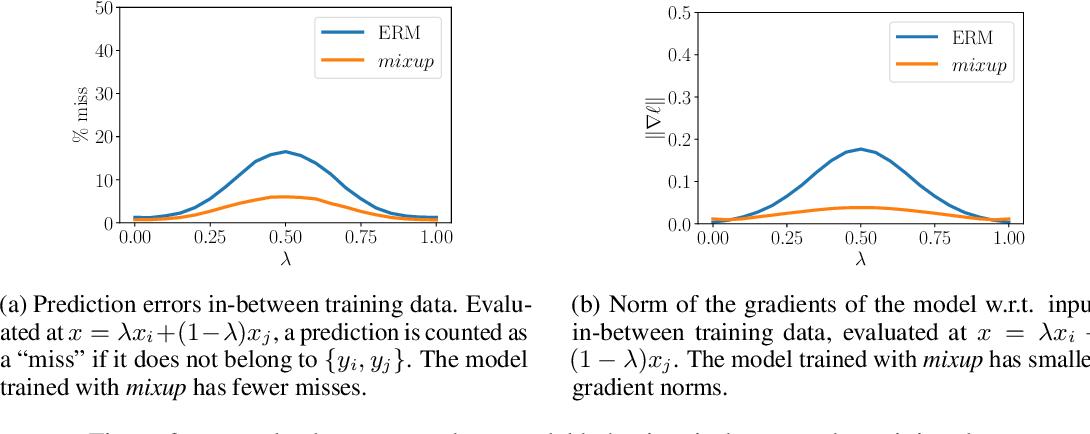 Figure 3 for mixup: Beyond Empirical Risk Minimization