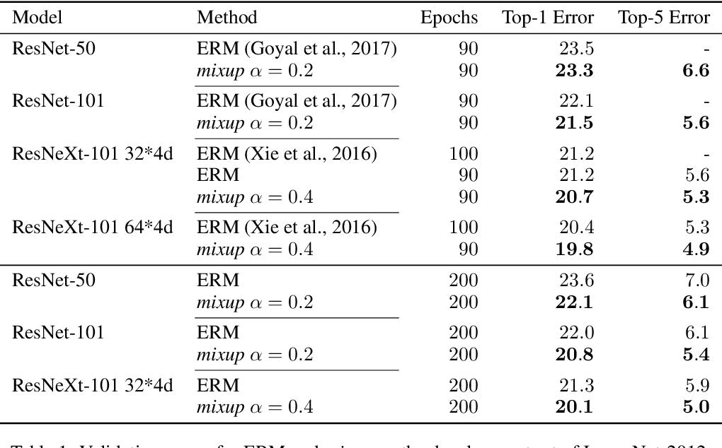 Figure 2 for mixup: Beyond Empirical Risk Minimization