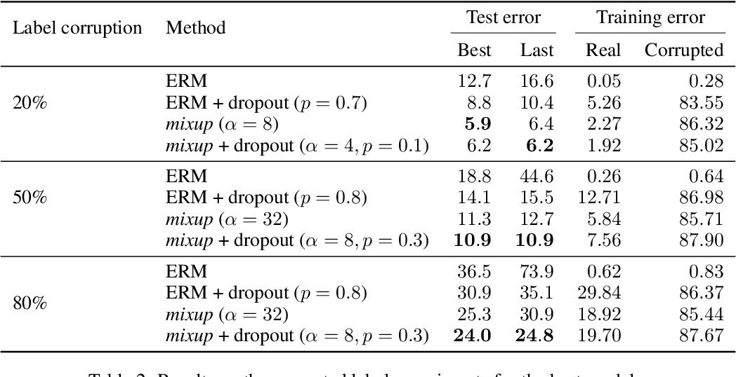 Figure 4 for mixup: Beyond Empirical Risk Minimization