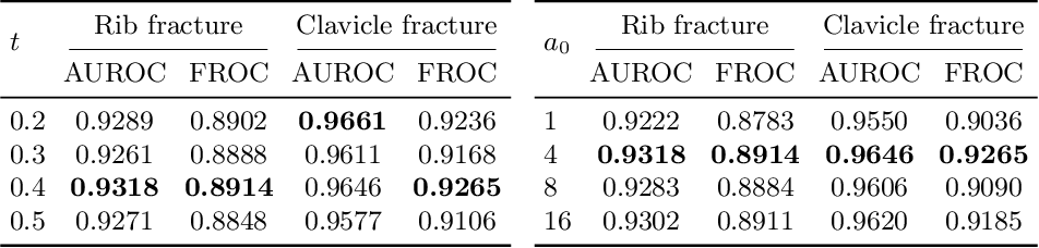 Figure 4 for Knowledge Distillation with Adaptive Asymmetric Label Sharpening for Semi-supervised Fracture Detection in Chest X-rays