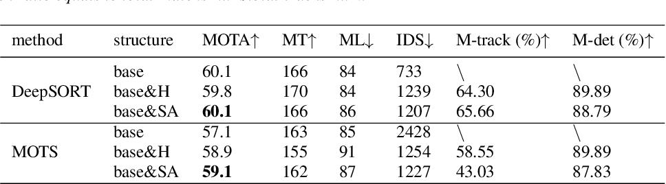 Figure 3 for MOTS: Multiple Object Tracking for General Categories Based On Few-Shot Method