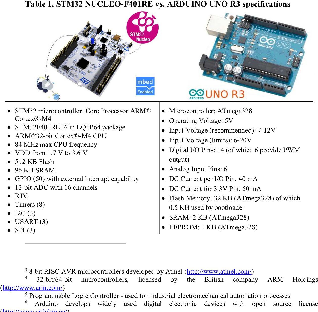 Atmel Vs Stm32