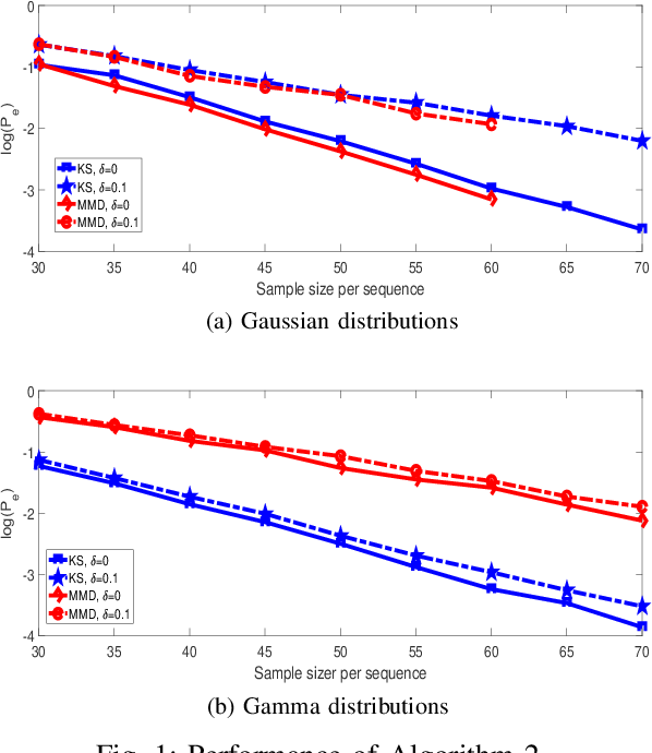 Figure 1 for K-medoids Clustering of Data Sequences with Composite Distributions