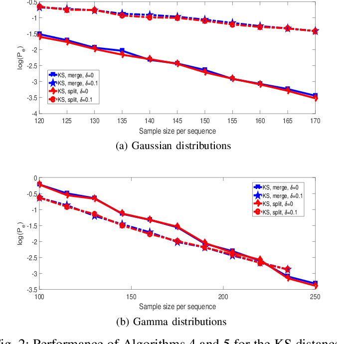 Figure 2 for K-medoids Clustering of Data Sequences with Composite Distributions