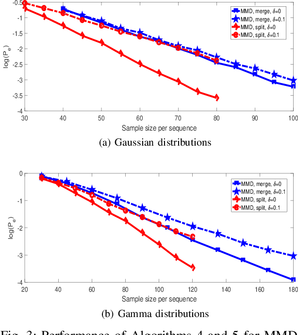 Figure 3 for K-medoids Clustering of Data Sequences with Composite Distributions
