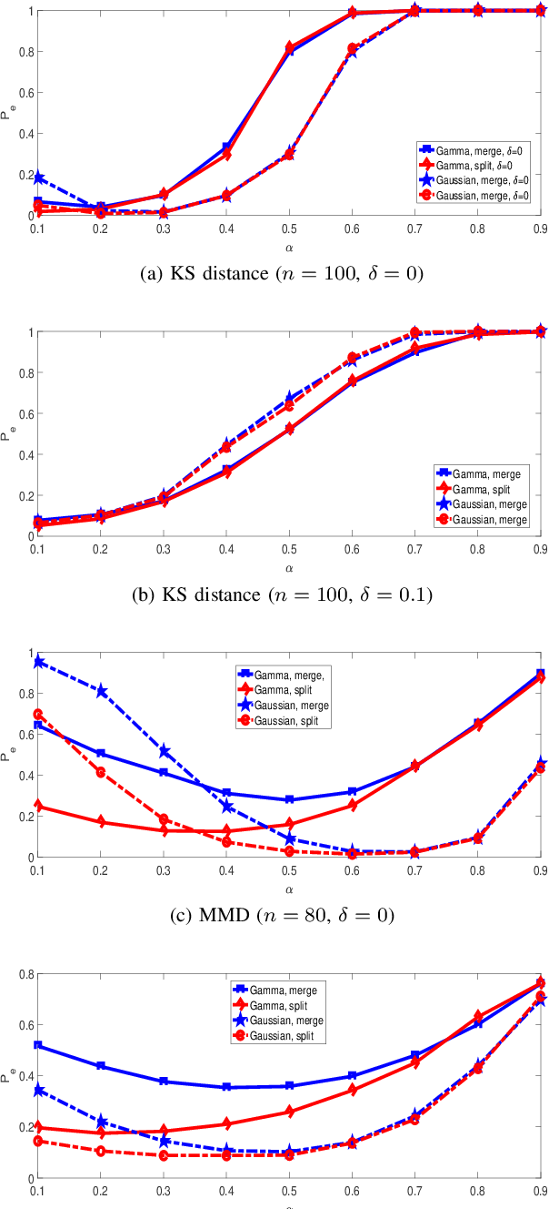 Figure 4 for K-medoids Clustering of Data Sequences with Composite Distributions