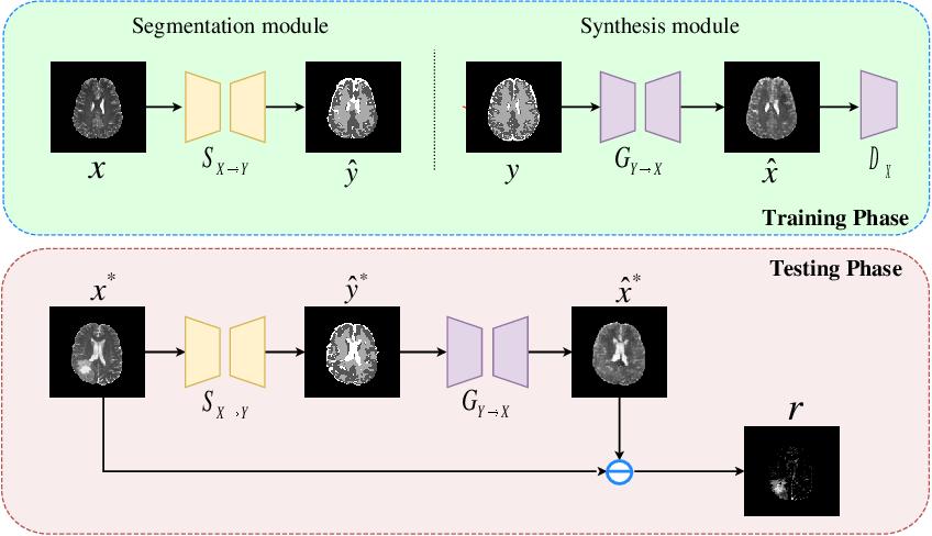 Figure 1 for Unsupervised Anomaly Segmentation using Image-Semantic Cycle Translation