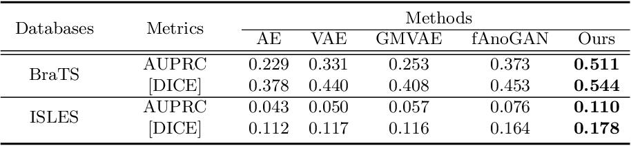 Figure 4 for Unsupervised Anomaly Segmentation using Image-Semantic Cycle Translation