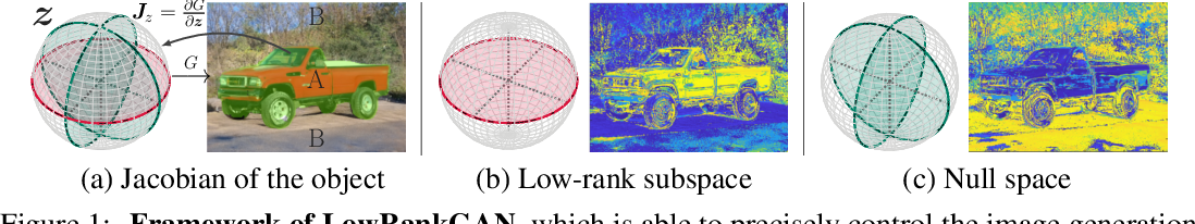Figure 1 for Low-Rank Subspaces in GANs