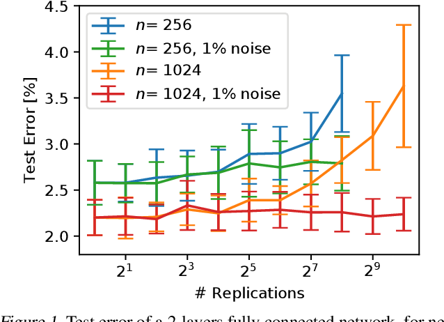 Figure 1 for Beyond Signal Propagation: Is Feature Diversity Necessary in Deep Neural Network Initialization?
