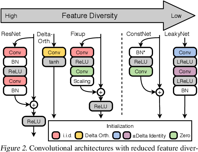 Figure 3 for Beyond Signal Propagation: Is Feature Diversity Necessary in Deep Neural Network Initialization?