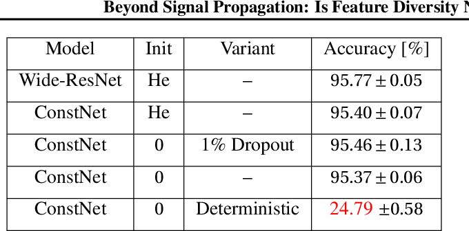 Figure 2 for Beyond Signal Propagation: Is Feature Diversity Necessary in Deep Neural Network Initialization?
