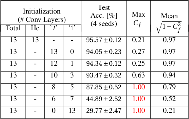 Figure 4 for Beyond Signal Propagation: Is Feature Diversity Necessary in Deep Neural Network Initialization?