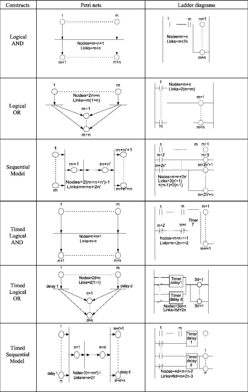 Ladder diagram and petri net based discrete event control design figure 2 ccuart Gallery