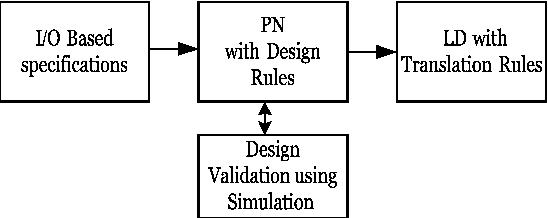 Ladder diagram and petri net based discrete event control design figure 3 ccuart Images