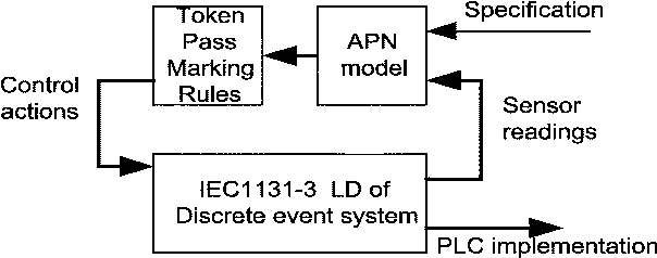 Ladder diagram and petri net based discrete event control design figure 4 ccuart Images