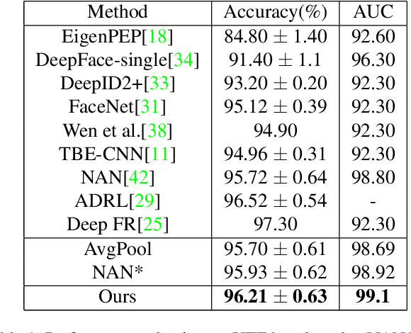 Figure 2 for Fine-grained Attention-based Video Face Recognition