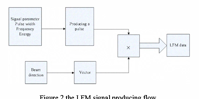 Study on MIMO radar velocity resolution - Semantic Scholar
