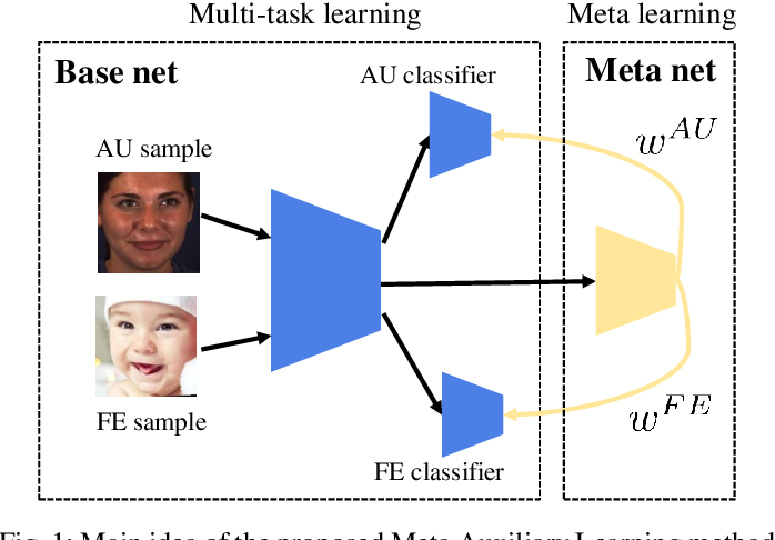 Figure 1 for Meta Auxiliary Learning for Facial Action Unit Detection