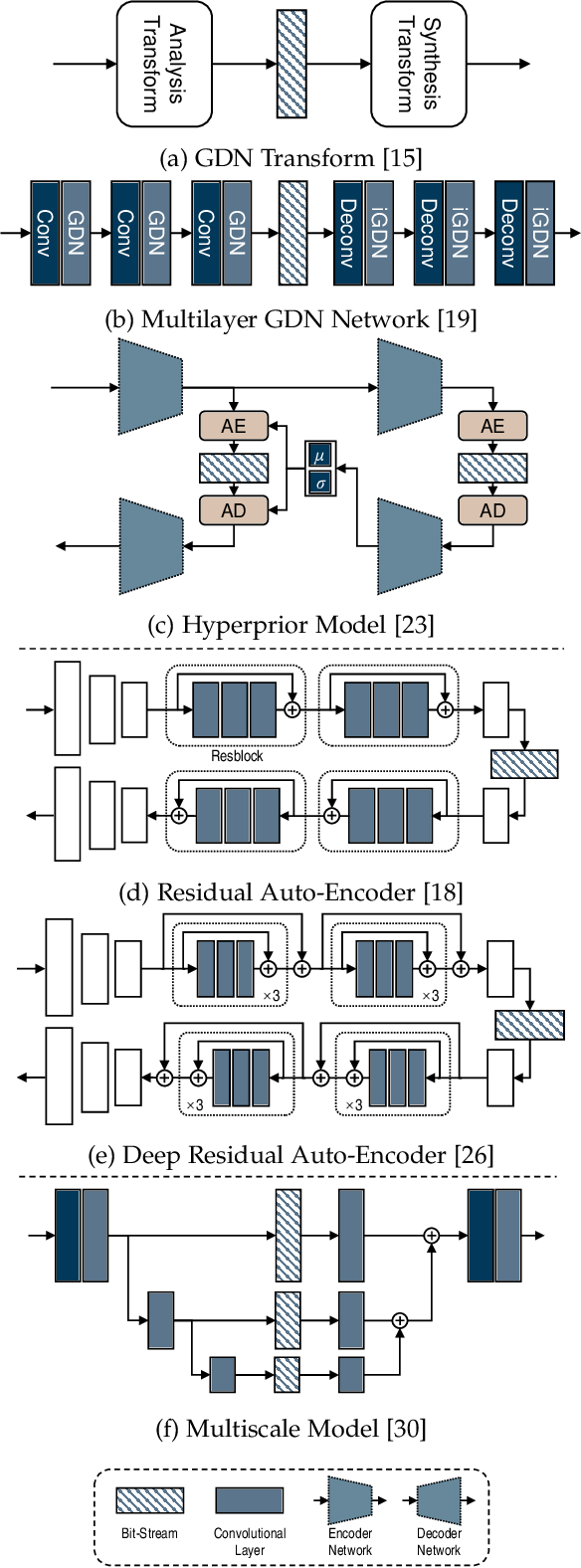 Figure 2 for Learning End-to-End Lossy Image Compression: A Benchmark
