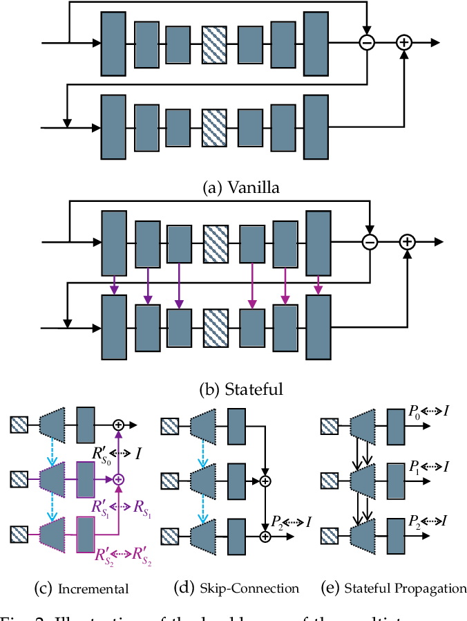 Figure 3 for Learning End-to-End Lossy Image Compression: A Benchmark