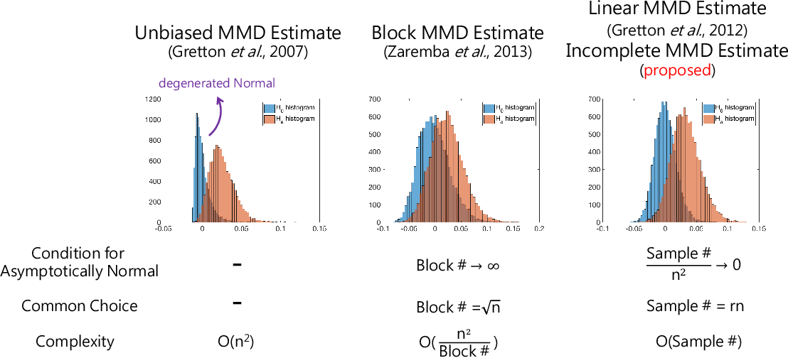 Figure 1 for Post Selection Inference with Incomplete Maximum Mean Discrepancy Estimator