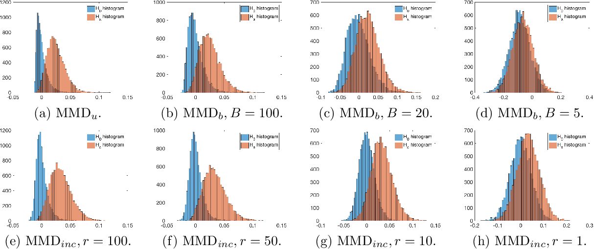 Figure 3 for Post Selection Inference with Incomplete Maximum Mean Discrepancy Estimator