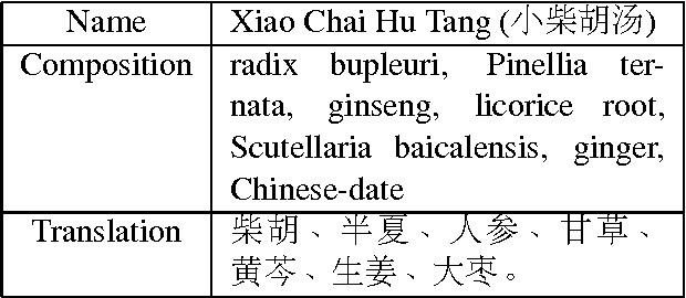 Figure 1 for Distributed Representation for Traditional Chinese Medicine Herb via Deep Learning Models