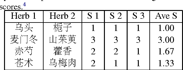 Figure 3 for Distributed Representation for Traditional Chinese Medicine Herb via Deep Learning Models