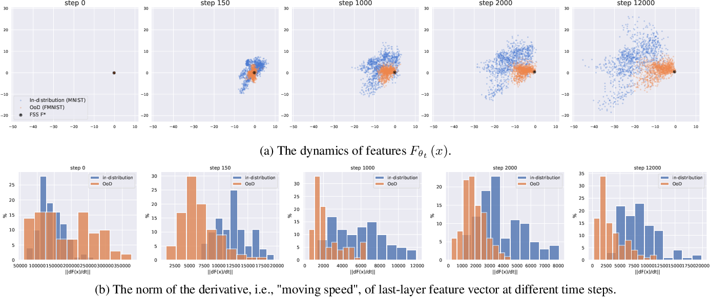 Figure 3 for Feature Space Singularity for Out-of-Distribution Detection
