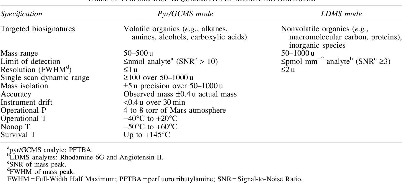 Figure 11 from The Mars Organic Molecule Analyzer (MOMA