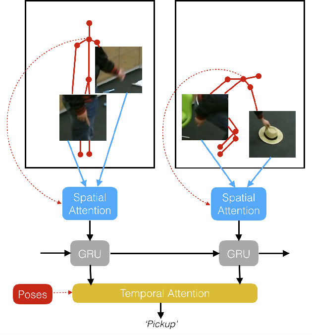 Figure 1 for Human Action Recognition: Pose-based Attention draws focus to Hands