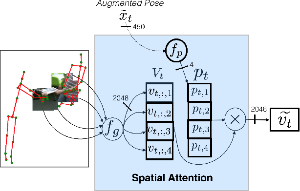 Figure 3 for Human Action Recognition: Pose-based Attention draws focus to Hands