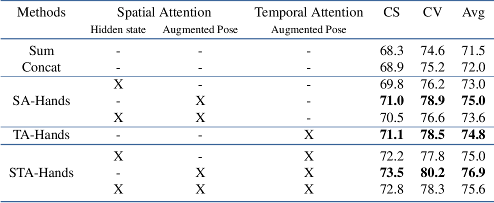Figure 4 for Human Action Recognition: Pose-based Attention draws focus to Hands