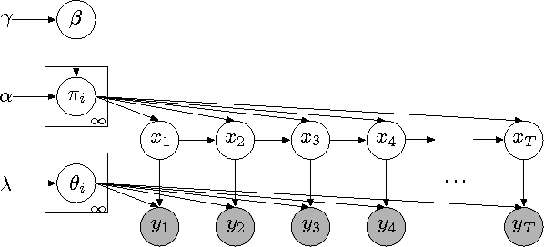 Figure 1 for The Hierarchical Dirichlet Process Hidden Semi-Markov Model