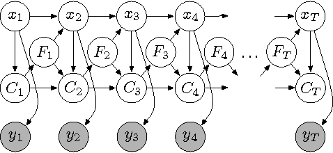 Figure 2 for The Hierarchical Dirichlet Process Hidden Semi-Markov Model