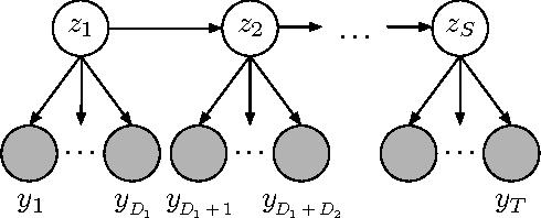 Figure 3 for The Hierarchical Dirichlet Process Hidden Semi-Markov Model