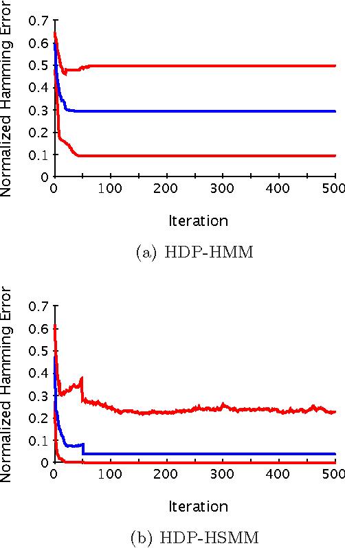 Figure 4 for The Hierarchical Dirichlet Process Hidden Semi-Markov Model
