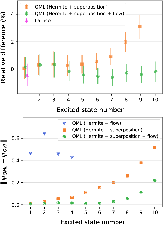 Figure 3 for Inferring the quantum density matrix with machine learning