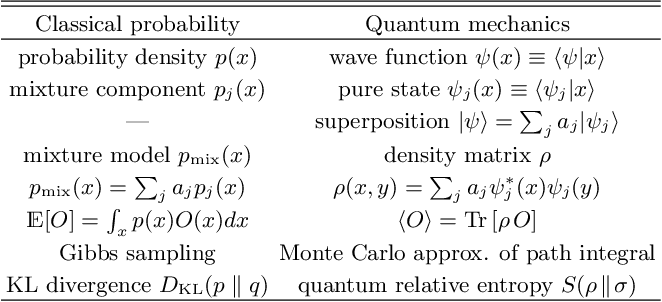 Figure 4 for Inferring the quantum density matrix with machine learning