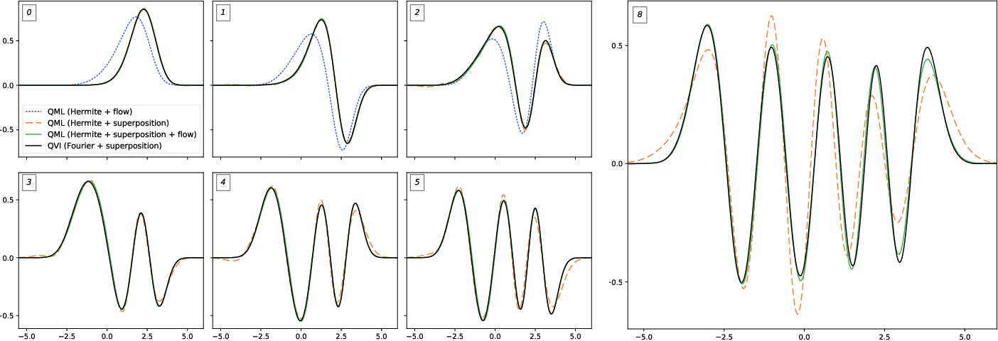 Figure 1 for Inferring the quantum density matrix with machine learning