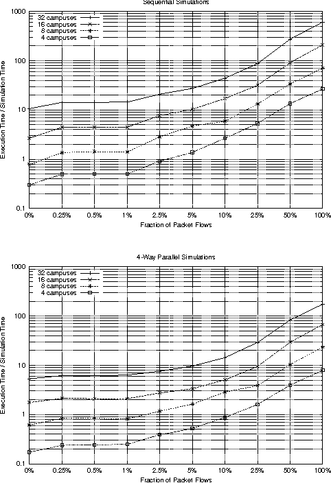 Figure 4. The ratio of execution time to simulation time with varying traffic compositions.
