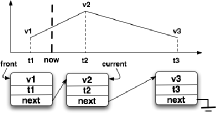 Figure 2. The data structure for maintaining the time-series of Ali(·), Dli(·), dil(·), and ril(·).