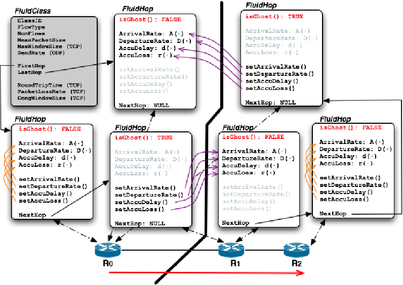 Figure 3. Data structures for a class of fluid flows visiting three routers on two processors.
