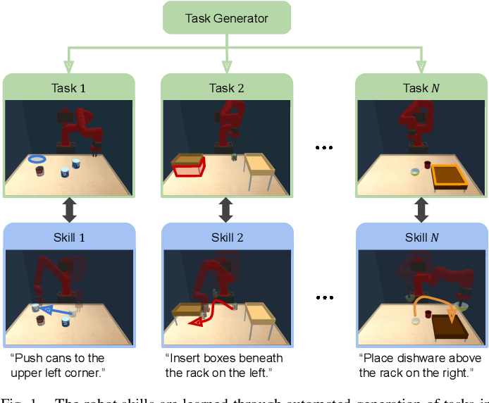 Figure 1 for Discovering Generalizable Skills via Automated Generation of Diverse Tasks