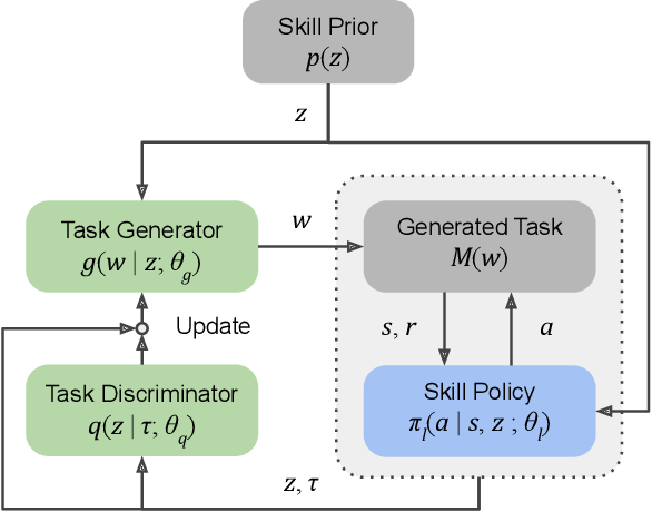 Figure 2 for Discovering Generalizable Skills via Automated Generation of Diverse Tasks