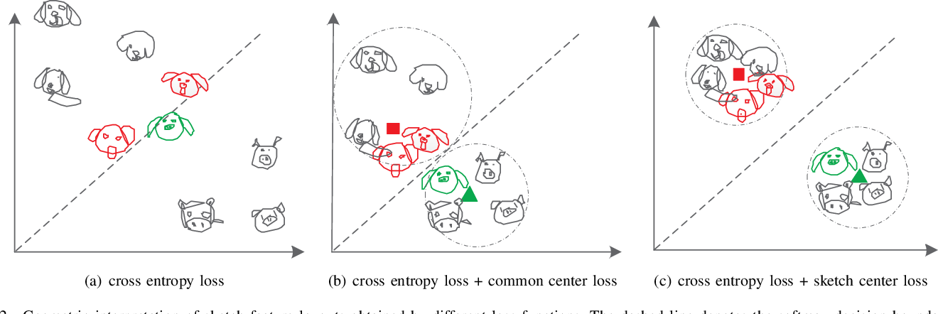 Figure 2 for On Learning Semantic Representations for Million-Scale Free-Hand Sketches