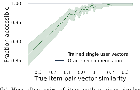 Figure 2 for The Stereotyping Problem in Collaboratively Filtered Recommender Systems