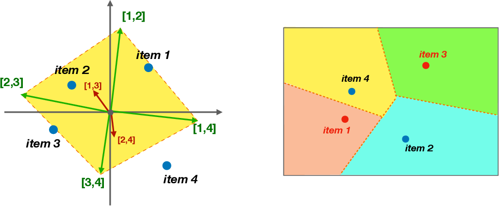 Figure 1 for The Stereotyping Problem in Collaboratively Filtered Recommender Systems